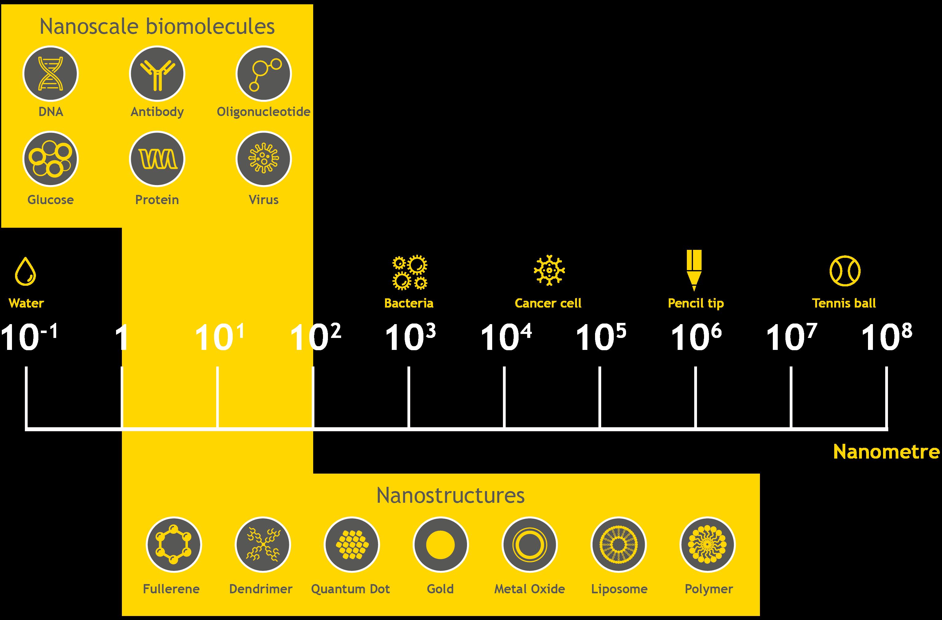 Yellow Collective - Nanoscales